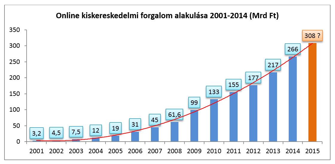 511fffd2b3 Webáruház blog - WebShop Labor - Mi várható 2015-ben a (magyar) e ...