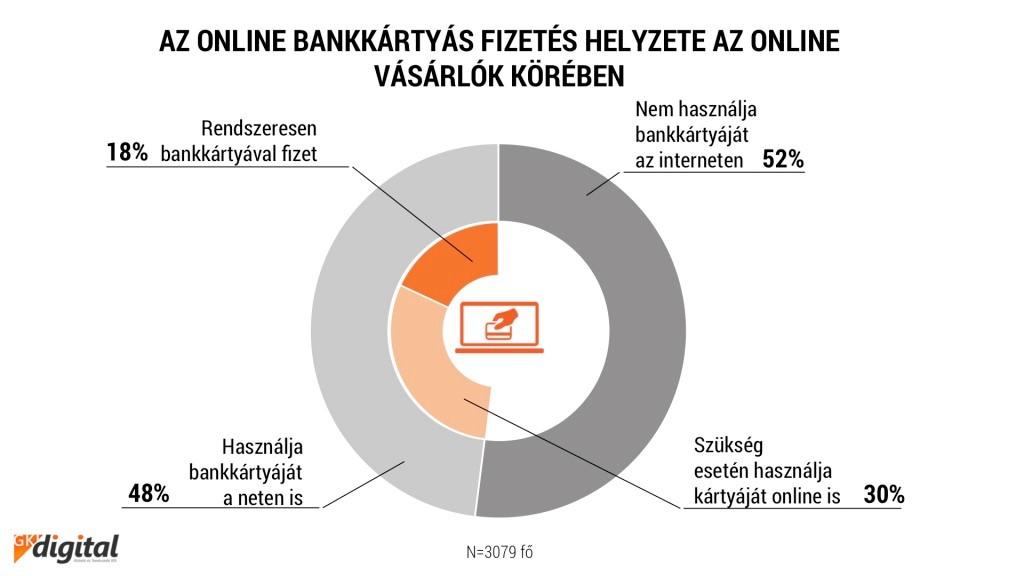 6240a62f6d Az online bankkártyás fizetés helyzete az online vásárlók körében